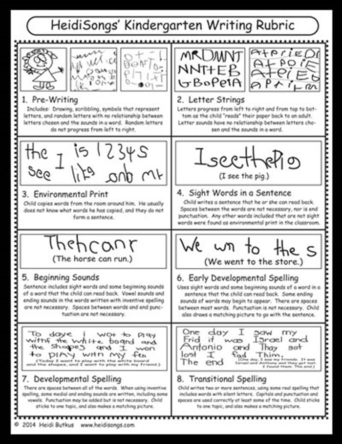 11 Fantastic Writing Rubrics for Kindergarten - developmental approach writing scale - Teach Junkie