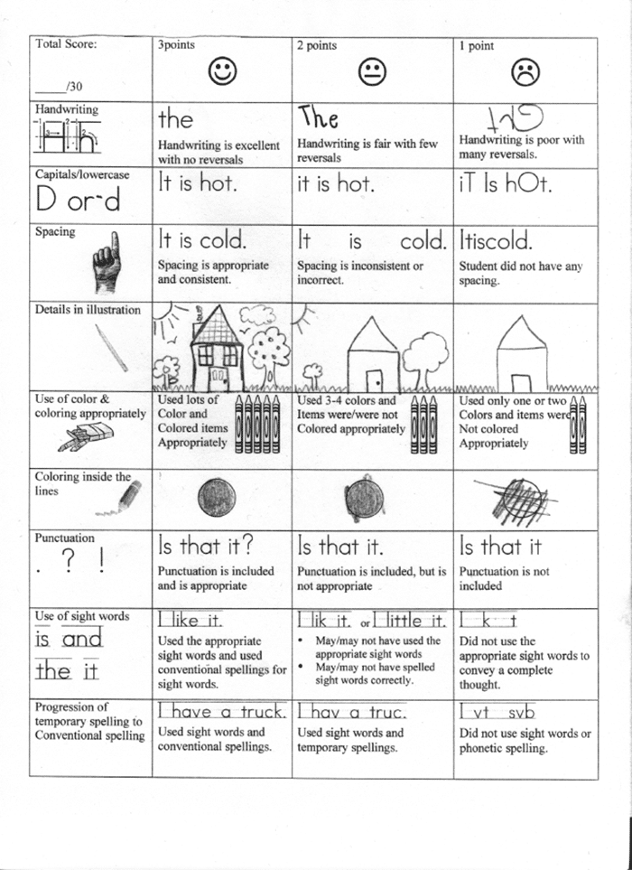 11 Fantastic Writing Rubrics for Kindergarten - mechanics and developmental writing rubric - Teach Junkie