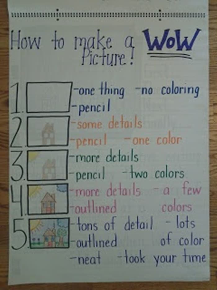 11 Fantastic Writing Rubrics for Kindergarten - take time to focus on building detail in illustrations - Teach Junkie