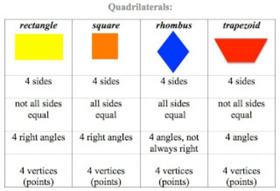 Teach Junkie: Math Tips for Teaching Quadrilaterals