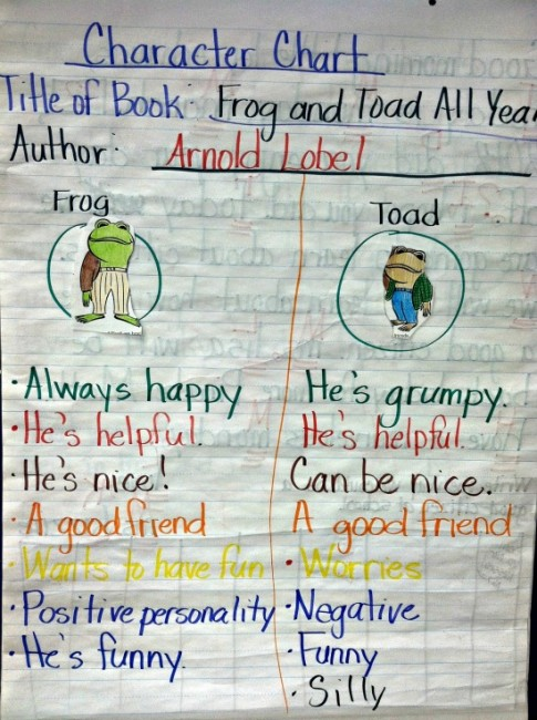 Teach Junkie: 25 Easy Frog and Toad Ideas and Activities - Frog and Toad Character Chart