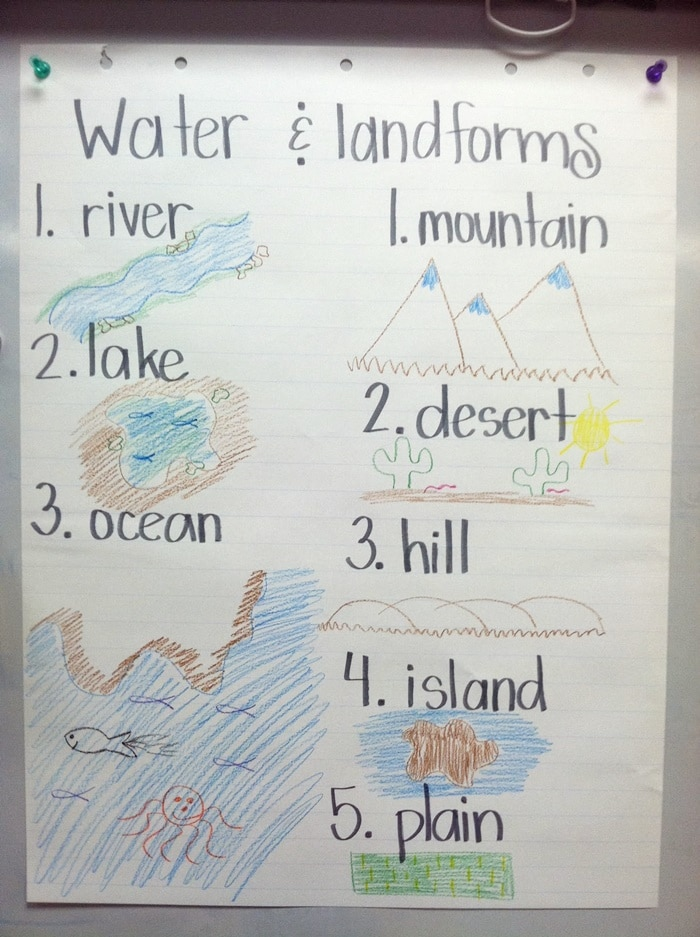 21 Landforms for Kids Activities and Lesson Plans -Illustrating the Landforms - Teach Junkie