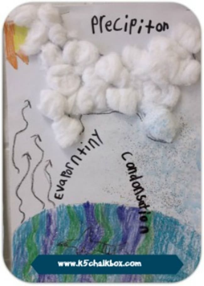 8 Water Cycle Resources and Activities: Water Cycle Diagram for Kids - Teach Junkie