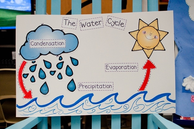 8 fast free water cycle resources and activities teach junkie 8 water cycle resources and activities water cycle printable labels teach junkie ccuart Gallery