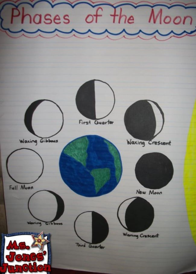 21 Super Activities for Teaching Moon Phases - Anchor Chart Moon - Teach Junkie