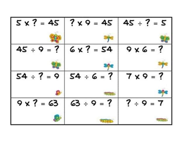 Multiplication and Division Fact Families - Teach Junkie