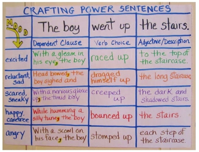 10 Helpful Writing Prompts and Anchor Charts - Creating Power Sentences - Teach Junkie