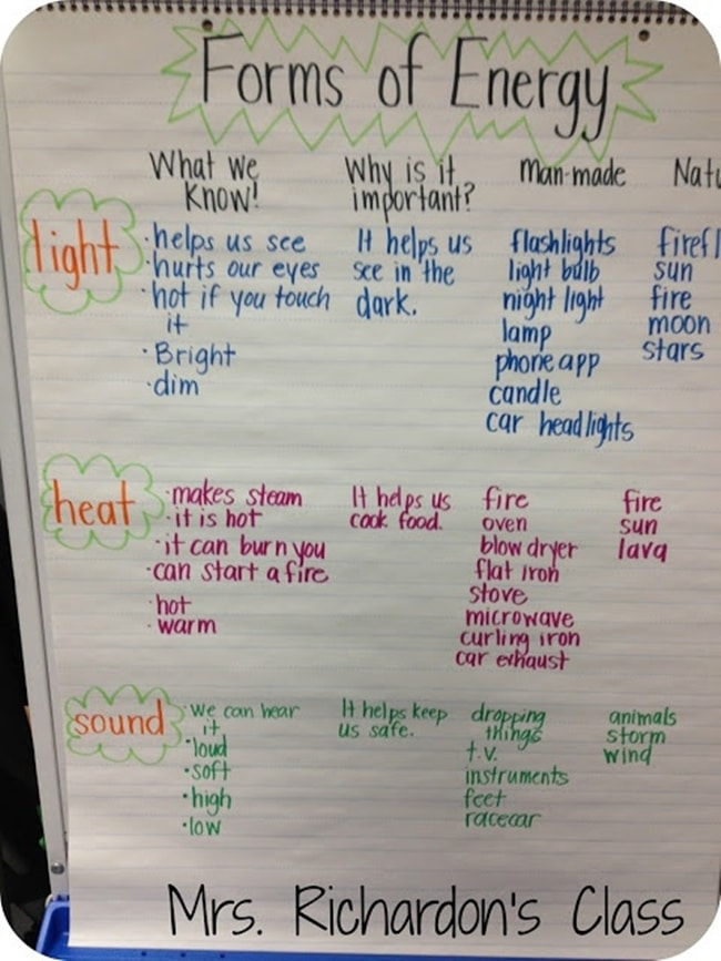 Forms Energy Anchor Chart on Fifth Grade Science Of Natural