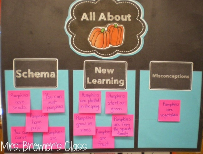 How to Make Anchor Charts Interactive and Evergreen - Teach Junkie