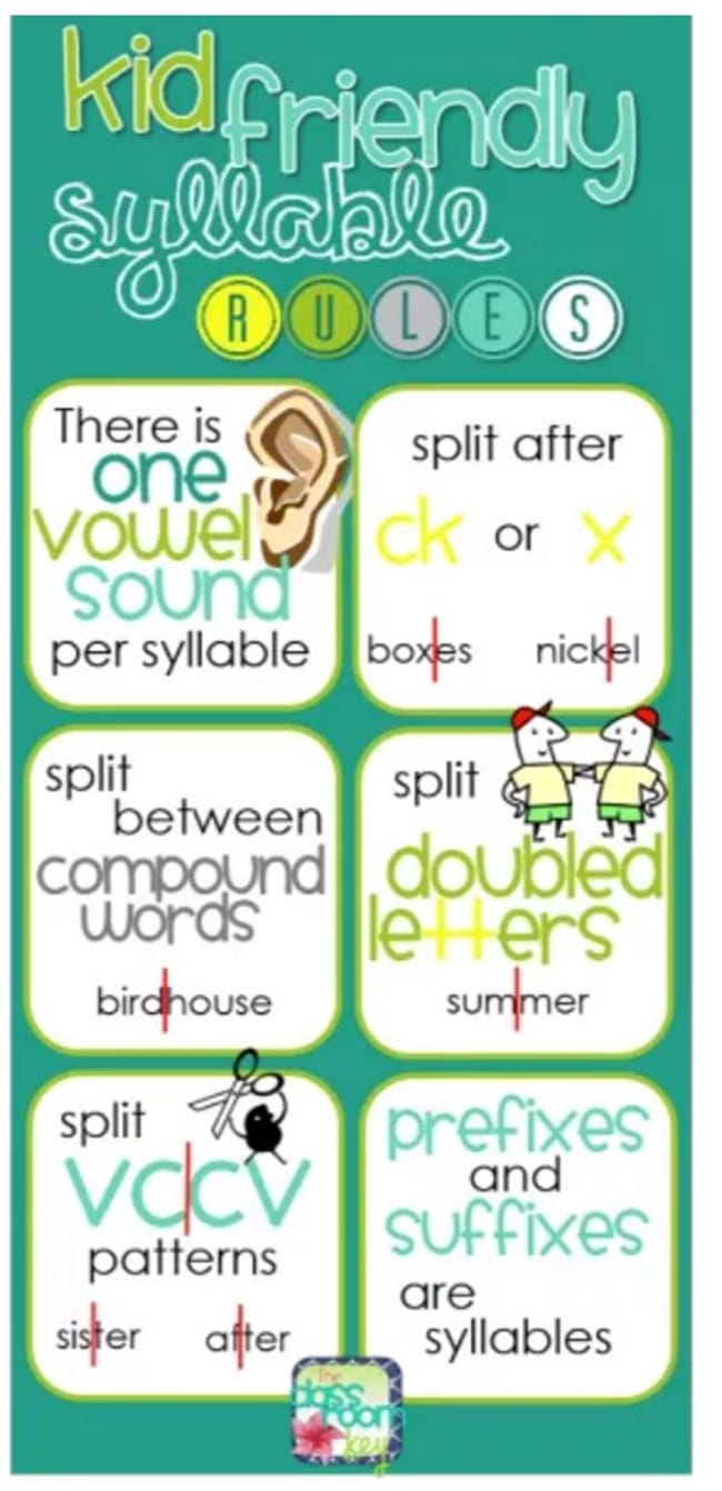 Kid Friendly Syllable Rules - Teach Junkie