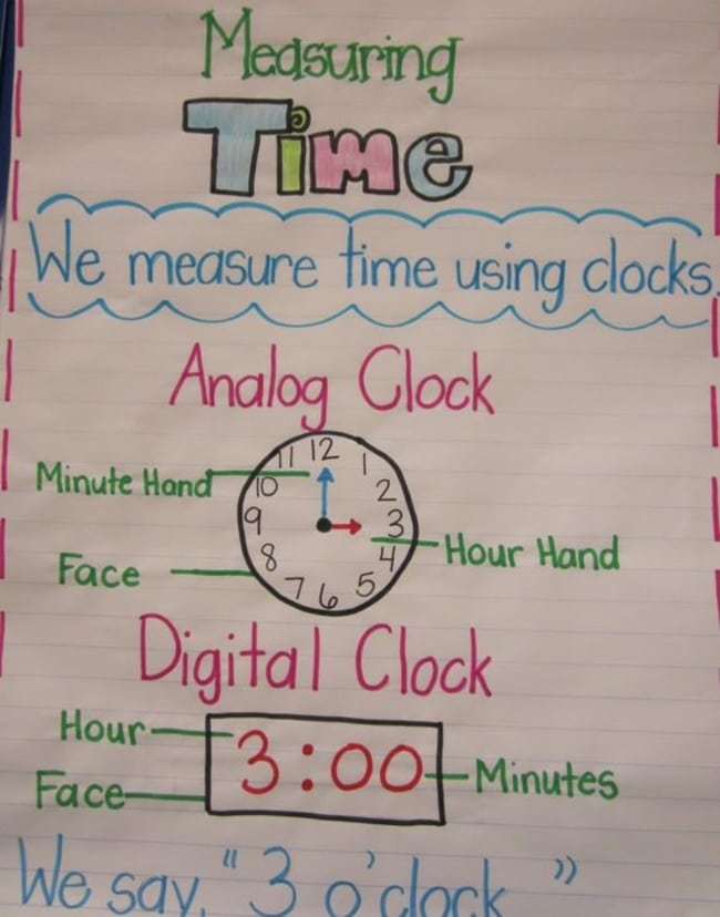 18 Telling Time To The Hour Resources - Measuring Time - Teach Junkie