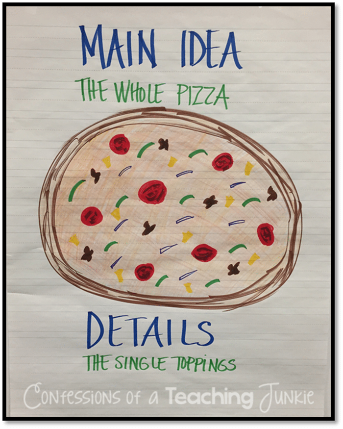 Pizza anchor chart teach details