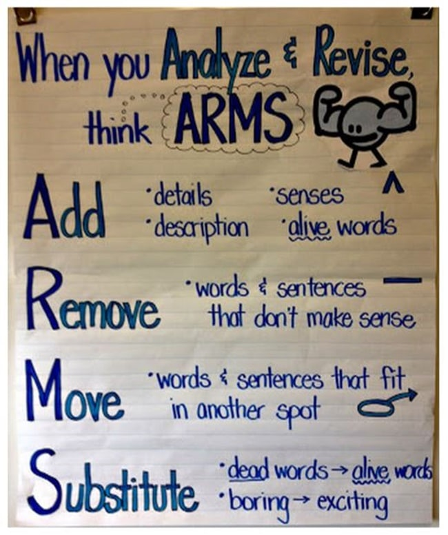 10 Helpful Writing Prompts and Anchor Charts - Revise and Edit - Teach Junkie