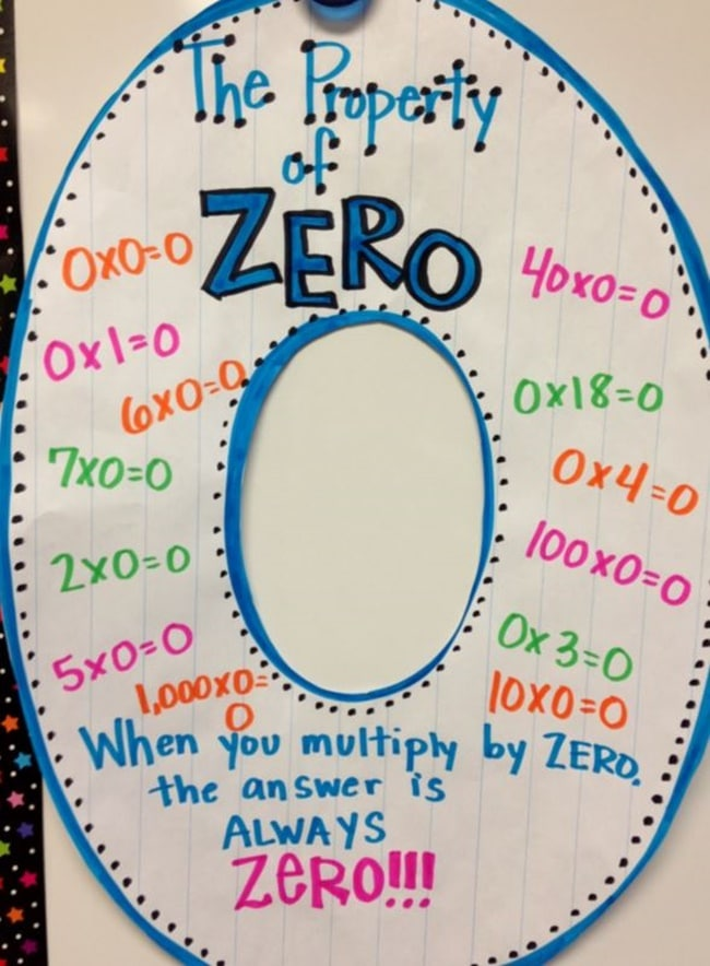 14 Easy Multiplication Charts and Tips - The Property of Zero - Teach Junkie