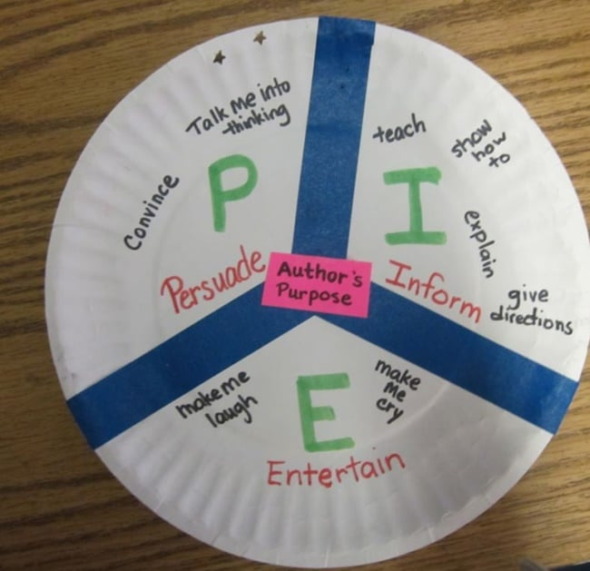 10 Helpful Writing Prompts and Anchor Charts - Writers Paper Plate Chart - Teach Junkie
