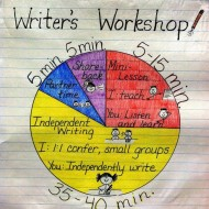 What Does Writer's Workshop Look Like: Infographic